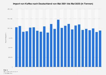 Import von Kaffee nach Deutschland bis November 2018