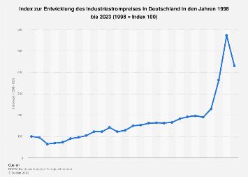 Industrie - Index zum Strompreis in Deutschland bis 2018