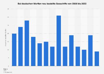 Bestellte Seeschiffe bei deutschen Werften bis 2016
