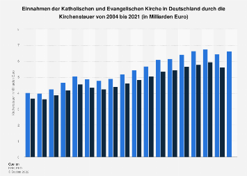 Einnahmen durch die Kirchensteuer in Deutschland bis 2016