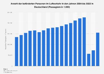 Beförderte Personen im deutschen Luftverkehr bis 2017