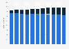 Umsätze im Buchmarkt in Deutschland von 2013 bis 2022
