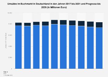 Umsätze im Buchmarkt in Deutschland von 2011 bis 2020
