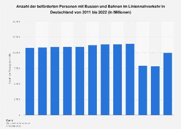 Beförderte Personen im Liniennahverkehr in Deutschland bis 2017
