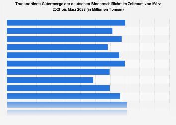 Monatliche Gütermenge der deutschen Binnenschifffahrt bis 2018
