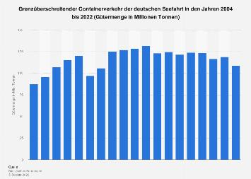 Containerverkehr der deutschen Seefahrt bis 2018
