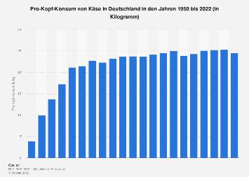 Pro-Kopf-Konsum von Käse in Deutschland bis 2017