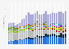 Absatz von Mobiltelefonen weltweit nach Hersteller bis Q3 2015