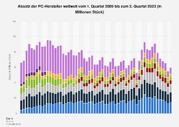 Absatz der PC-Hersteller weltweit nach Quartalen bis Q1 2018