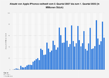 Absatz von Apple iPhones weltweit nach Quartalen bis Q3 2018