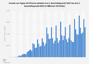 Umsatz mit Apple iPhones weltweit nach Quartalen bis Q2 2019