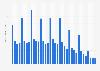 Umsatz mit Apple iPods nach Quartalen bis Q4 2014