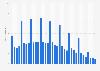 Absatz von Apple iPods nach Quartalen bis Q4 2014