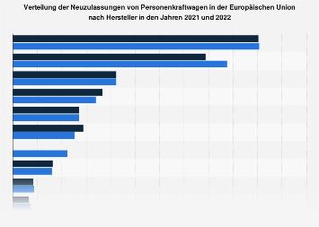 Marktanteile der Autohersteller in Europa 2018