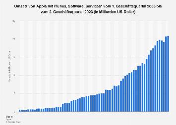 Umsatz von Apple mit iTunes, Software, Services bis Q3 2019