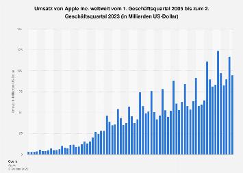 Umsatz von Apple weltweit nach Quartalen bis Q2 2019