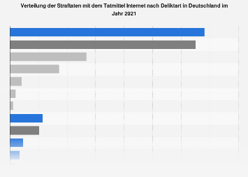 Straftaten im Bereich Internetkriminalität in Deutschland bis 2017