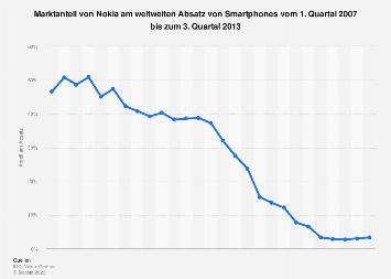 Marktanteil von Nokia Smartphones bis Q3 2013