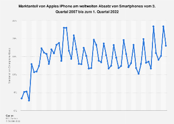 Marktanteil des iPhones am Smartphone-Absatz weltweit bis Q4 2017