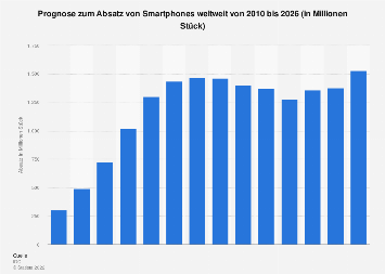 Prognose zum Absatz von Smartphones weltweit bis 2021