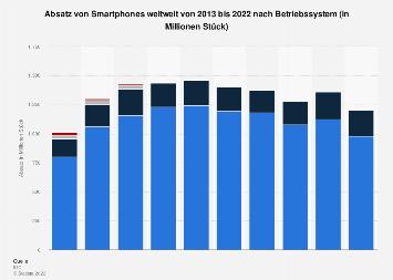 Prognose zum Absatz von Smartphones weltweit nach Betriebssystem bis 2021