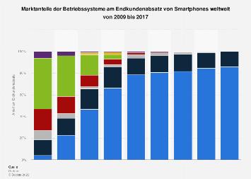 Marktanteile der Smartphone-Betriebssysteme am Absatz weltweit bis 2017