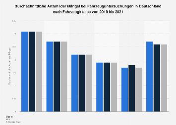 Mängel bei Fahrzeuguntersuchungen in Deutschland 2017