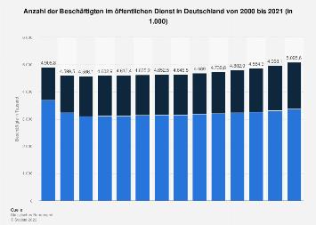 Personal im öffentlichen Dienst in Deutschland bis 2017