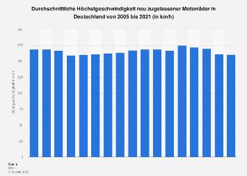 Höchstgeschwindigkeit von Motorrädern in Deutschland bis 2018