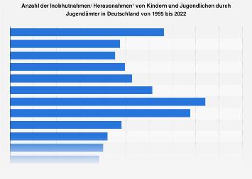 Inobhutnahmen Minderjähriger in Deutschland bis 2016