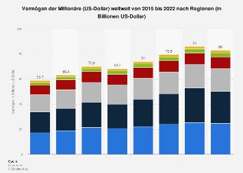 Vermögen der Millionäre weltweit nach Regionen bis 2016