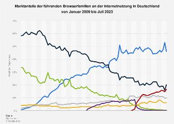 Marktanteile führender Browser in Deutschland bis Mai 2018
