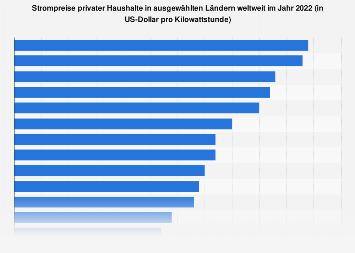 Strompreise nach Ländern weltweit 2015