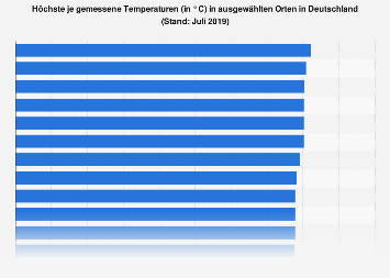 Höchste je gemessene Temperaturen in ausgewählten Orten in Deutschland bis 2019