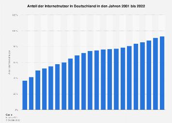 Anteil der Internetnutzer in Deutschland bis 2018