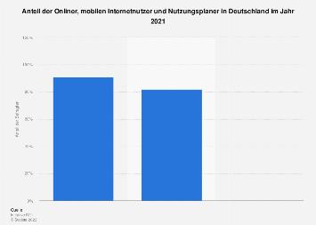 Anteil der Onliner, Offliner und Nutzungsplaner in Deutschland 2017