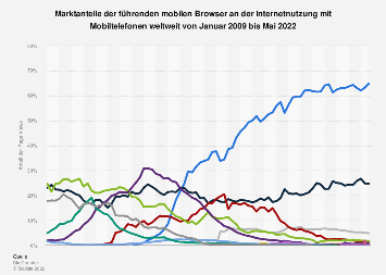 Anteile der mobilen Browser an der Internetnutzung weltweit bis Juli 2019