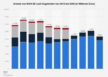 Umsatz von MAN nach Segmenten bis 2017