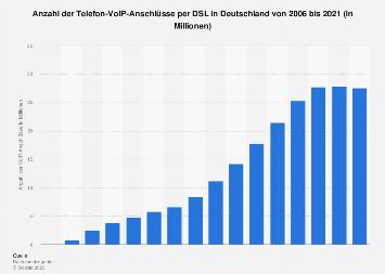 Anzahl der VoIP-Anschlüsse per DSL in Deutschland bis 2017