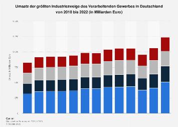 Umsatz der größten Industriezweige des Verarbeitenden Gewerbes bis 2017