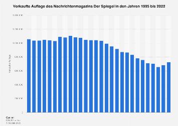 Verkaufte Auflage des Nachrichtenmagazins Der Spiegel bis 2018