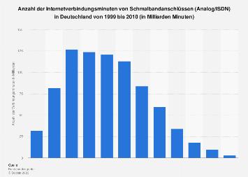 Internetverbindungsminuten über Schmalband (Analog/ISDN) 2010