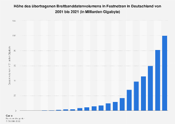 Datenvolumen über Breitband in Deutschland bis 2018