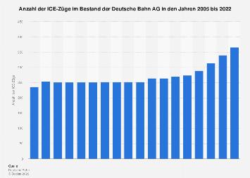 ICE-Züge im Bestand der Deutsche Bahn AG bis 2017