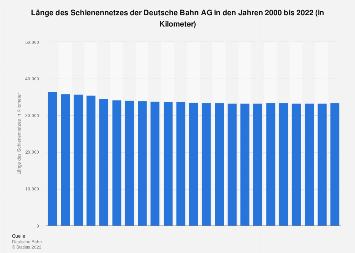 Länge vom Schienennetz der Deutsche Bahn AG bis 2017