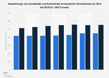 Absatzmenge von Hunde- und Katzenfutter in Deutschland bis 2016