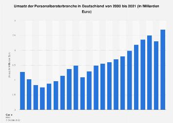 Umsatz der Personalberaterbranche in Deutschland bis 2017