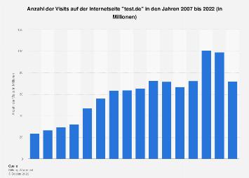 Besucher auf der Webseite von Stiftung Warentest bis 2018