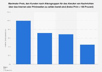 Zahlungsbereitschaft: Printmedien vs. Online-Nachrichten in 2009