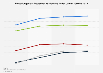 Entwicklung der Einstellungen zu Werbung in Deutschland bis 2012